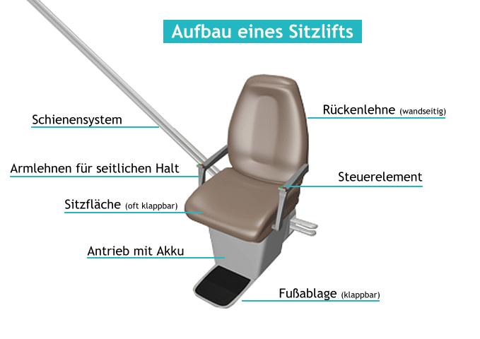 Treppenlift Funktionsweise: Aufbau eines Treppensitzlifts